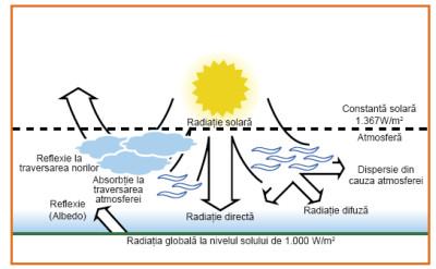 Radiatia globala